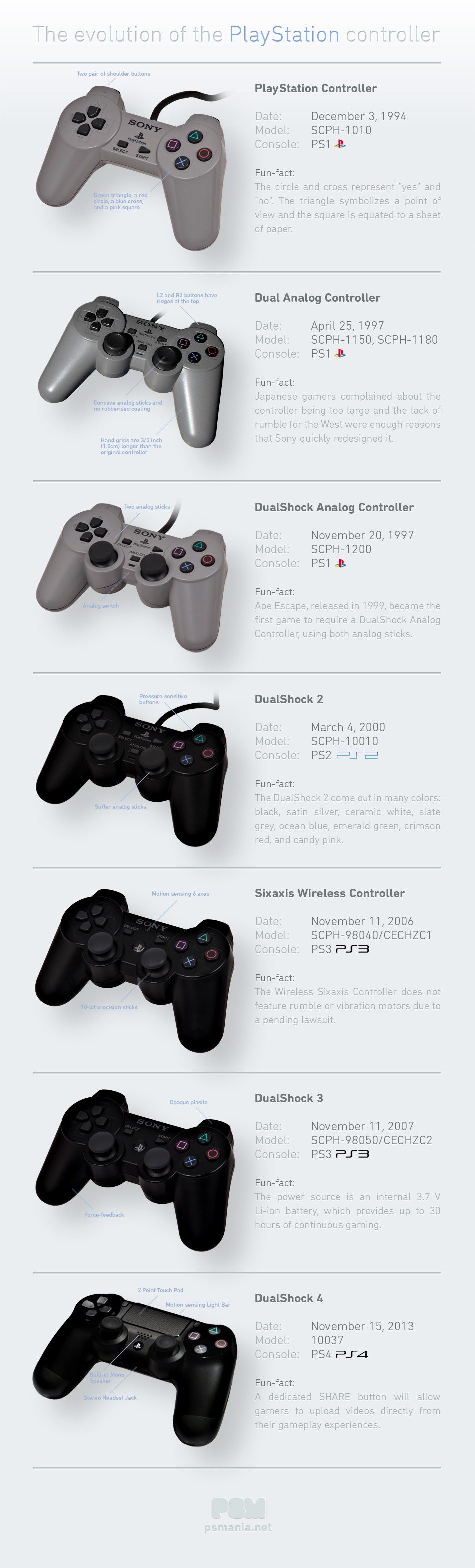 The evolution of the PlayStation controller